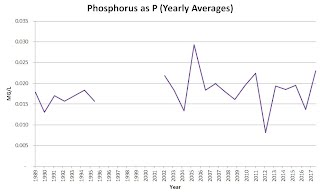 Phosphorus as P, Yearly Averages
